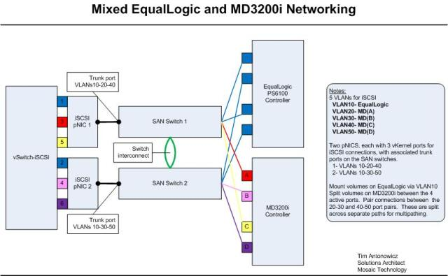 Mixed iSCSI Networking